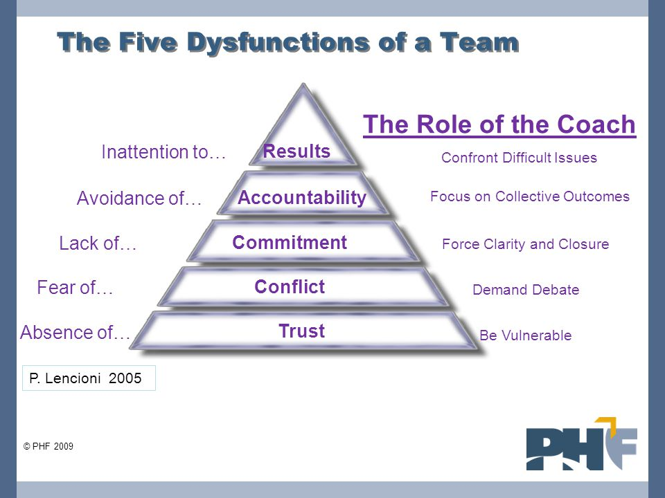 The Five Dysfunctions of a Team Fear of… Conflict Absence of… Trust Lack of… Commitment Avoidance of… Accountability Inattention to… Results The Role of the Coach Be Vulnerable Demand Debate Force Clarity and Closure Confront Difficult Issues Focus on Collective Outcomes © PHF 2009 P.