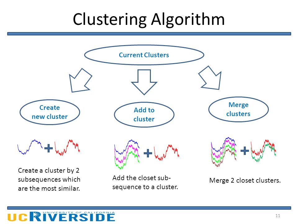 Clustering Algorithm 11 Current Clusters Add to cluster Create new cluster Merge clusters Create a cluster by 2 subsequences which are the most similar.
