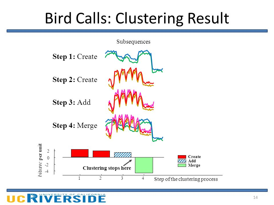 Bird Calls: Clustering Result Step 1: Create Step 2: Create Step 3: Add Step 4: Merge Subsequences Center of cluster (or Hypothesis) 1234 -4 -2 0 2 Step of the clustering process bitsave per unit Clustering stops here Create Add Merge 14