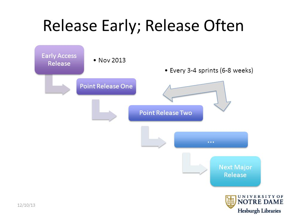 Release Early; Release Often Early Access Release Nov 2013 Point Release One Every 3-4 sprints (6-8 weeks) Point Release Two … Next Major Release 12/10/13