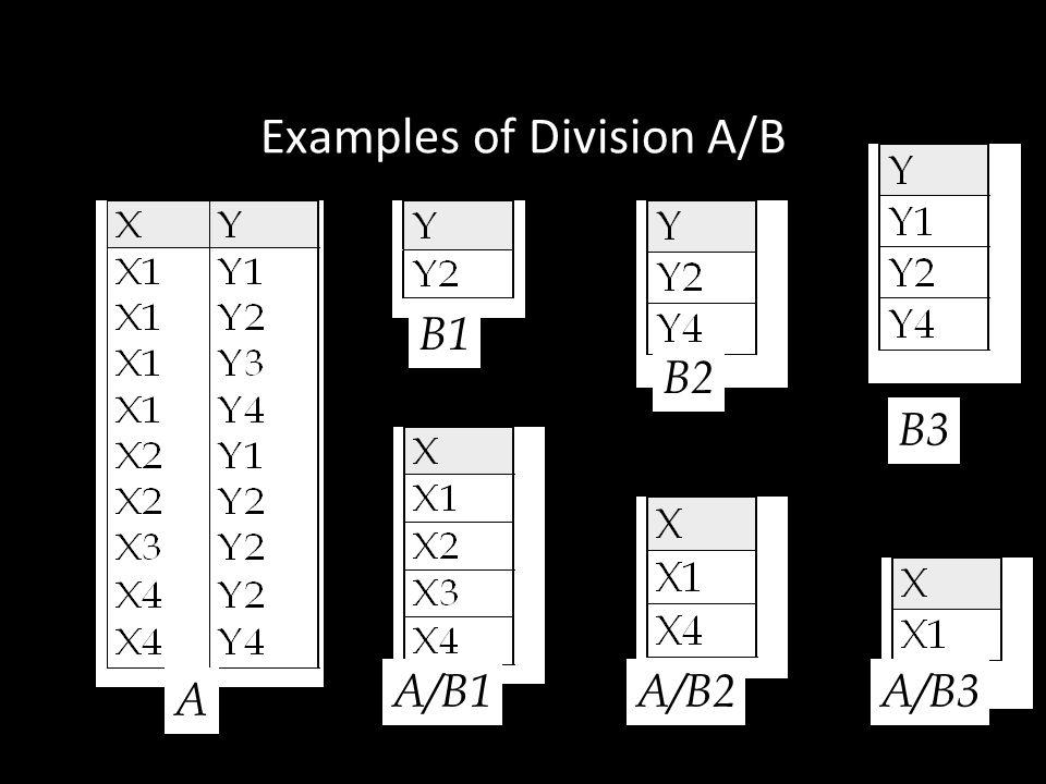 28 Examples of Division A/B A B1 B2 B3 A/B1A/B2A/B3