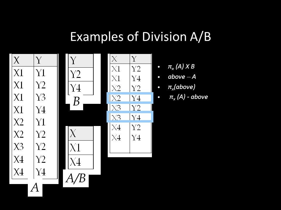 30 Examples of Division A/B π x (A) X B above – A π x (above) π x (A) - above A B A/B