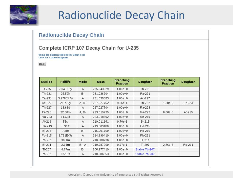 Copyright © 2009 The University of Tennessee All Rights Reserved Radionuclide Decay Chain