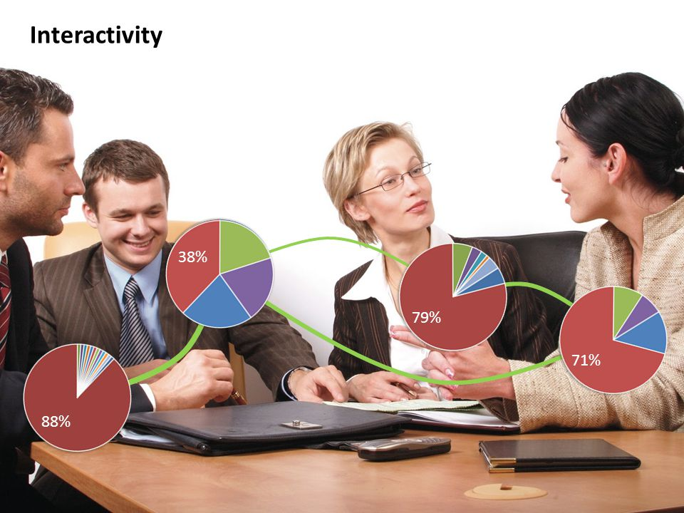 © 2014 Sociometric Solutions All Rights Reserved. Interactivity 88% 38% 79% 71%