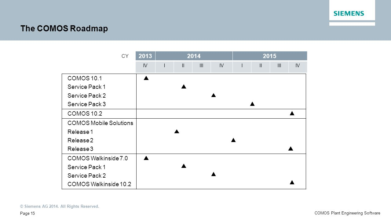 © Siemens AG 2014. All Rights Reserved. Page 15 COMOS Plant Engineering Software The COMOS Roadmap COMOS 10.1 Release 2 Release 3 COMOS Walkinside 7.0