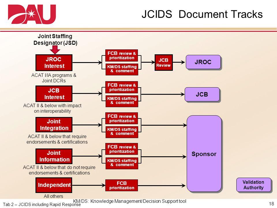 Tab 2 – JCIDS including Rapid Response JCIDS Document Tracks 18 JROC Interest Joint Integration Joint Information JCB Interest KM/DS staffing & commen