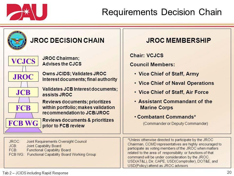 Tab 2 – JCIDS including Rapid Response Requirements Decision Chain 20 JCB JROC VCJCS FCB WG FCB JROC DECISION CHAIN JROC: Joint Requirements Oversight