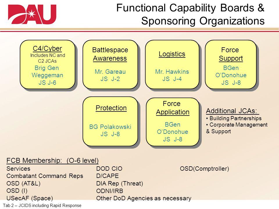 Tab 2 – JCIDS including Rapid Response Functional Capability Boards & Sponsoring Organizations Logistics Battlespace Awareness Mr. Gareau JS J-2 Mr. H