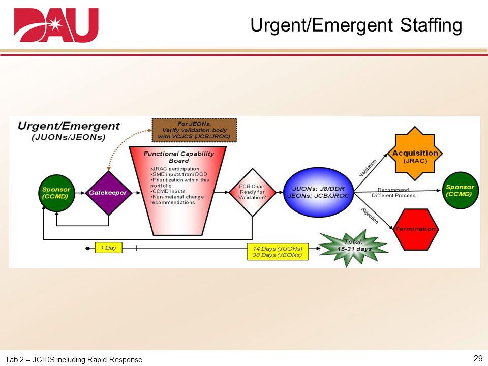 Tab 2 – JCIDS including Rapid Response Urgent/Emergent Staffing 29