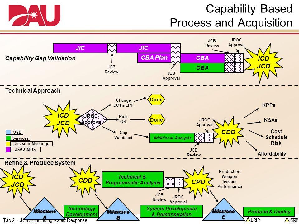 Tab 2 – JCIDS including Rapid Response JROC Approve Capability Based Process and Acquisition JIC CBA CBA Plan ICD JCD Capability Gap Validation Techni