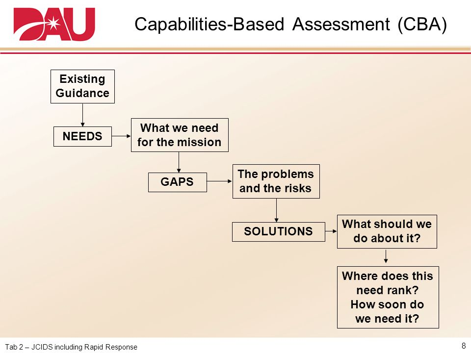 Tab 2 – JCIDS including Rapid Response Capabilities-Based Assessment (CBA) 8 NEEDS GAPS SOLUTIONS Existing Guidance The problems and the risks What we