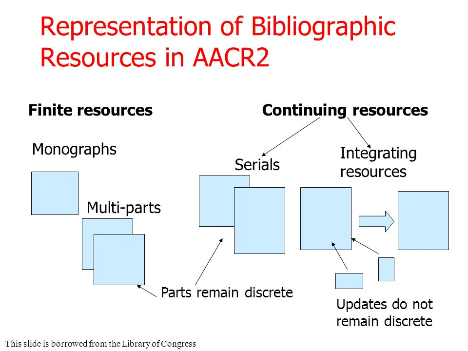 Representation of Bibliographic Resources in AACR2 Finite resources Monographs Multi-parts Continuing resources Serials Parts remain discrete Integrating resources Updates do not remain discrete This slide is borrowed from the Library of Congress