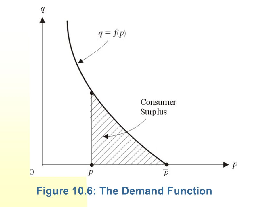 Figure 10.6: The Demand Function