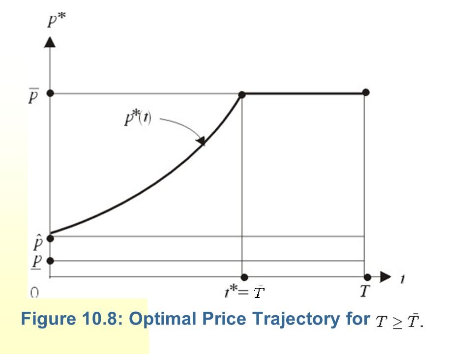 Figure 10.8: Optimal Price Trajectory for