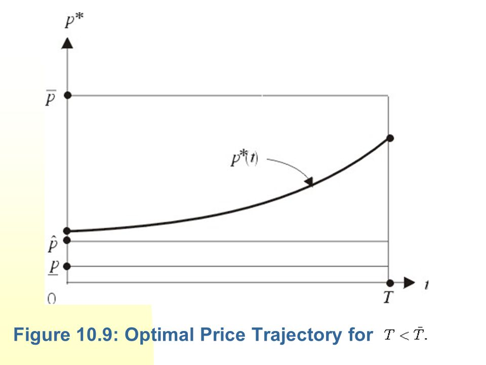 Figure 10.9: Optimal Price Trajectory for