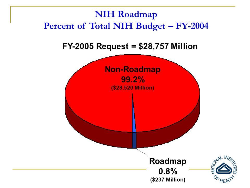 NIH Roadmap Percent of Total NIH Budget – FY-2004 FY-2005 Request = $28,757 Million Non-Roadmap 99.2% ($28,520 Million) Roadmap 0.8% ($237 Million)