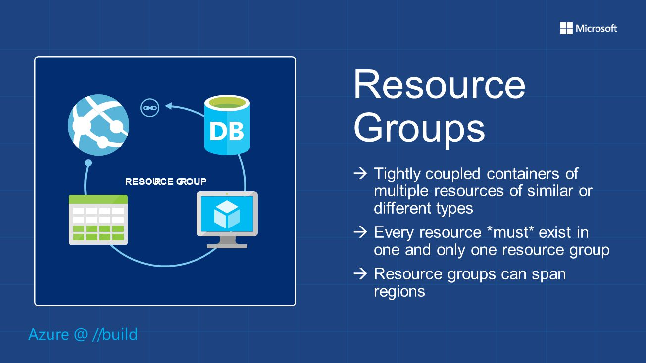 Azure @ //build Resource Groups  Tightly coupled containers of multiple resources of similar or different types  Every resource *must* exist in one and only one resource group  Resource groups can span regions