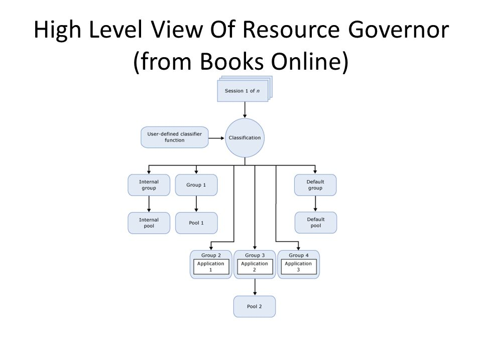 3 Important Concepts Resource Pools Workload Groups Classification