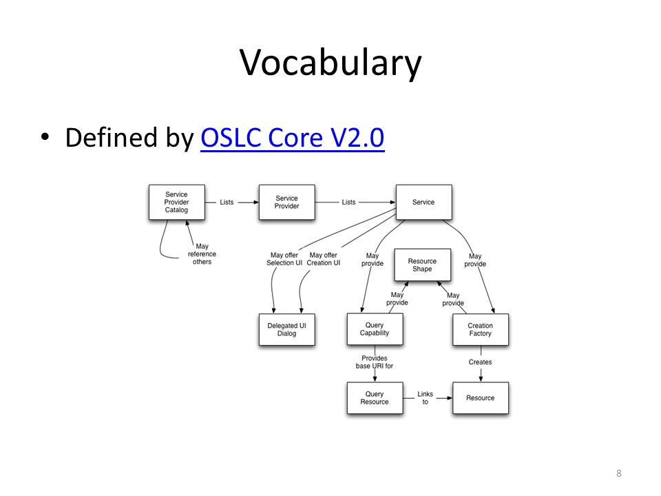 Vocabulary Defined by OSLC Core V2.0OSLC Core V2.0 8