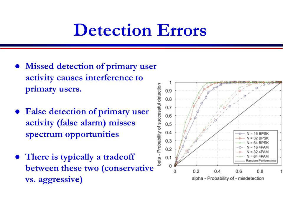 Detection Errors Missed detection of primary user activity causes interference to primary users. False detection of primary user activity (false alarm