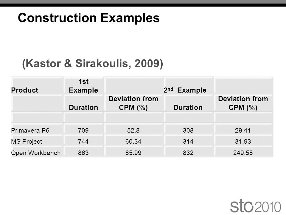 Construction Examples (Kastor & Sirakoulis, 2009)