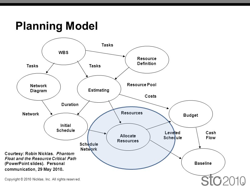 Planning Model Network Diagram Estimating WBS Resource Definition Initial Schedule Allocate Resources Baseline Budget Tasks Resource Pool Duration Network Resources Schedule Network Leveled Schedule Costs Cash Flow Tasks 5 Copyright © 2010 Nicklas, Inc.