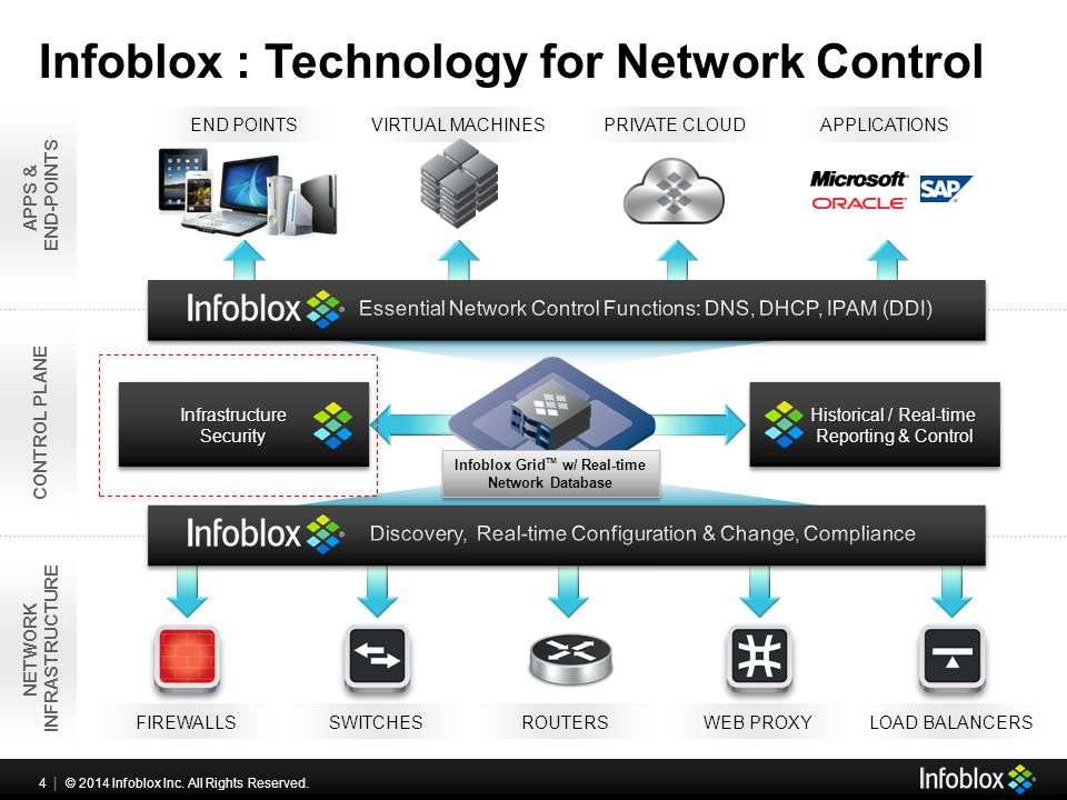 4 | © 2013 Infoblox Inc. All Rights Reserved. 4 | © 2014 Infoblox Inc.