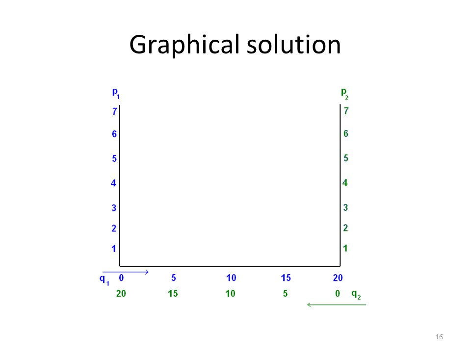 Graphical solution 16
