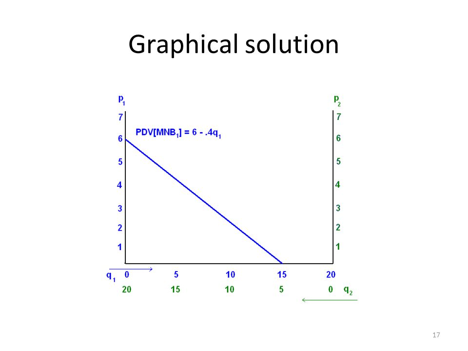 Graphical solution 17