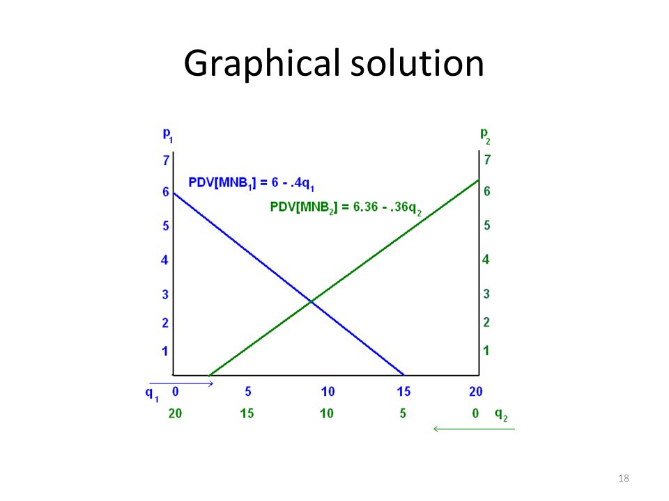 Graphical solution 18