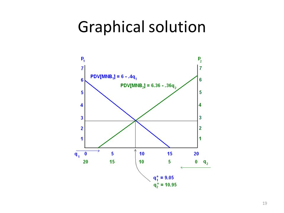 Graphical solution 19
