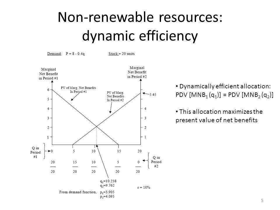 Non-renewable resources: dynamic efficiency Dynamically efficient allocation: PDV [MNB 1 (q 1 )] = PDV [MNB 2 (q 2 )] This allocation maximizes the present value of net benefits 5