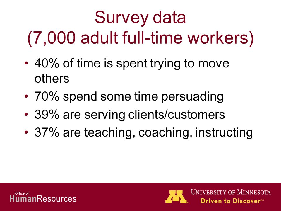 Human Resources Office of Survey data (7,000 adult full-time workers) 40% of time is spent trying to move others 70% spend some time persuading 39% are serving clients/customers 37% are teaching, coaching, instructing