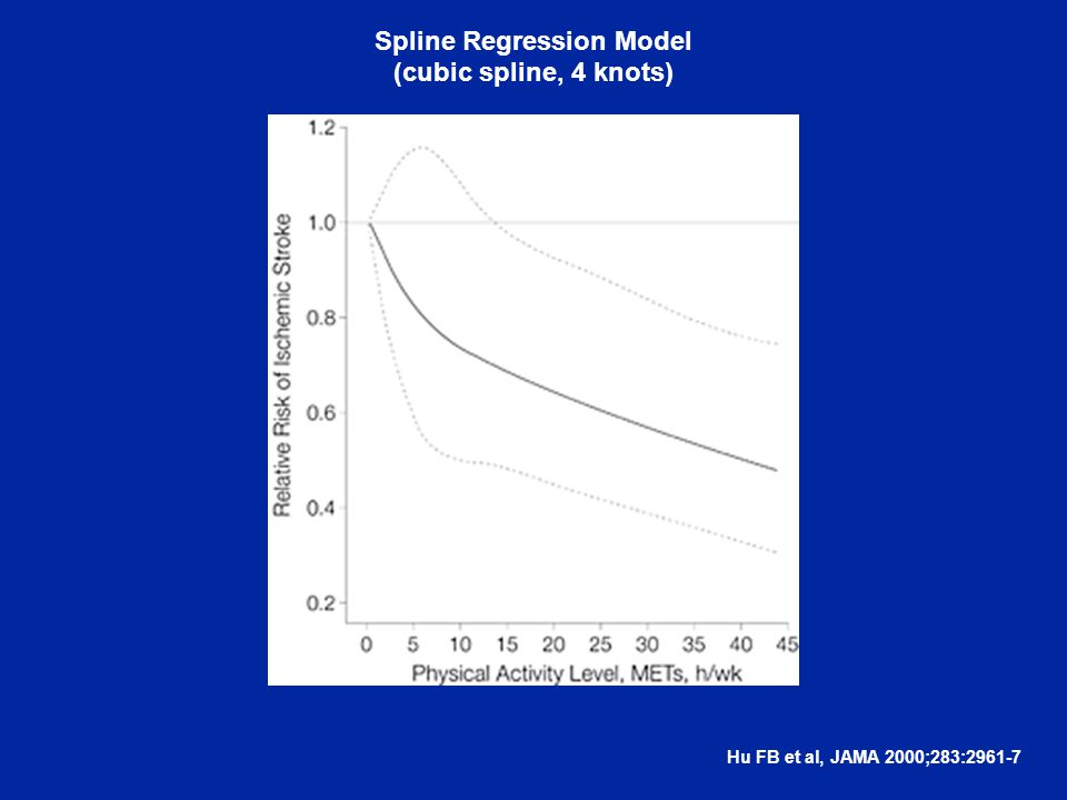 Hu FB et al, JAMA 2000;283:2961-7 Spline Regression Model (cubic spline, 4 knots)