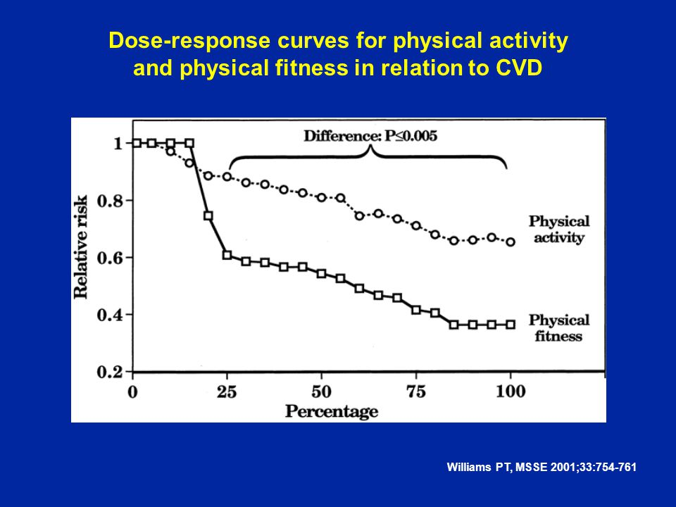 Dose-response curves for physical activity and physical fitness in relation to CVD Williams PT, MSSE 2001;33:754-761