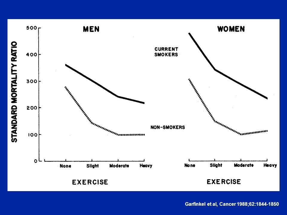 Garfinkel et al, Cancer 1988;62:1844-1850
