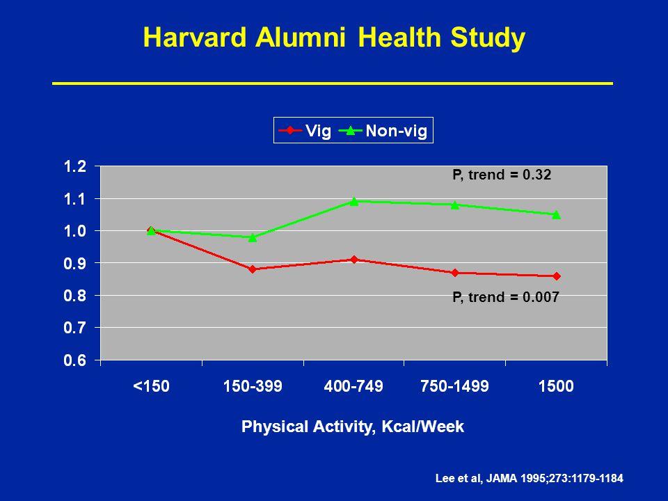 Harvard Alumni Health Study P, trend = 0.32 P, trend = 0.007 Physical Activity, Kcal/Week Lee et al, JAMA 1995;273:1179-1184