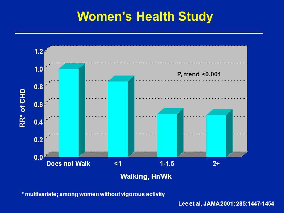 Women s Health Study P, trend <0.001 Walking, Hr/Wk RR* of CHD * multivariate; among women without vigorous activity Lee et al, JAMA 2001; 285:1447-1454