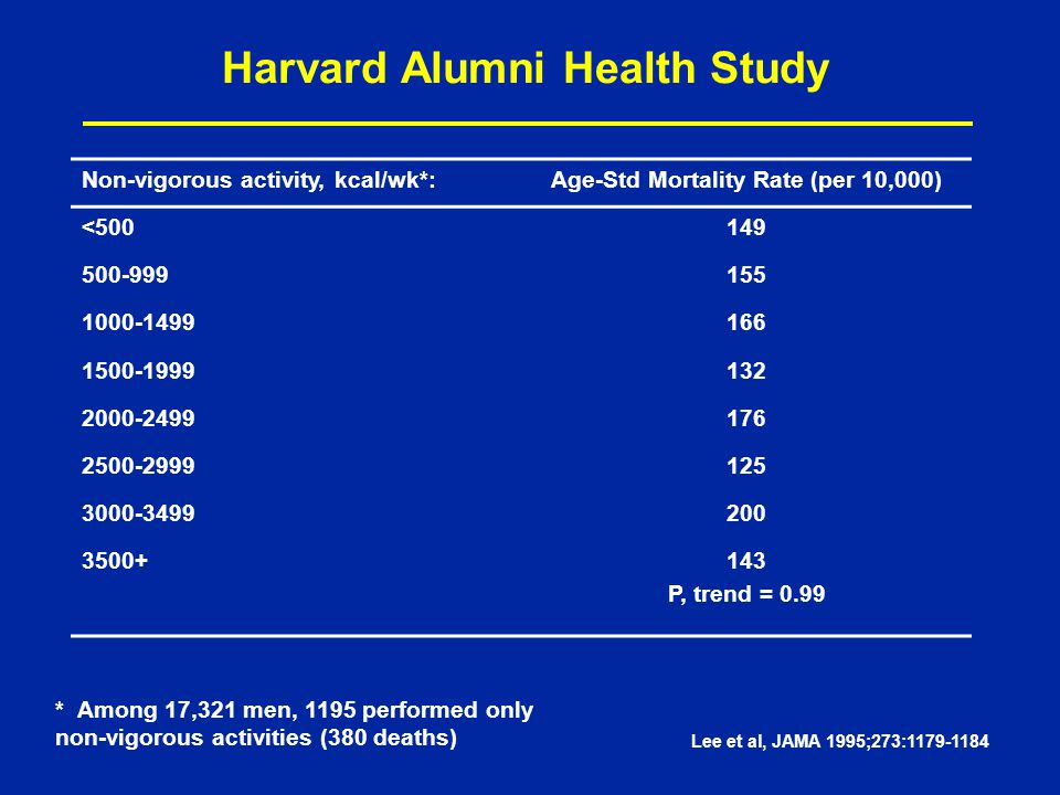 Harvard Alumni Health Study Non-vigorous activity, kcal/wk*:Age-Std Mortality Rate (per 10,000) <500149 500-999155 1000-1499166 1500-1999132 2000-2499176 2500-2999125 3000-3499200 3500+143 P, trend = 0.99 * Among 17,321 men, 1195 performed only non-vigorous activities (380 deaths) Lee et al, JAMA 1995;273:1179-1184