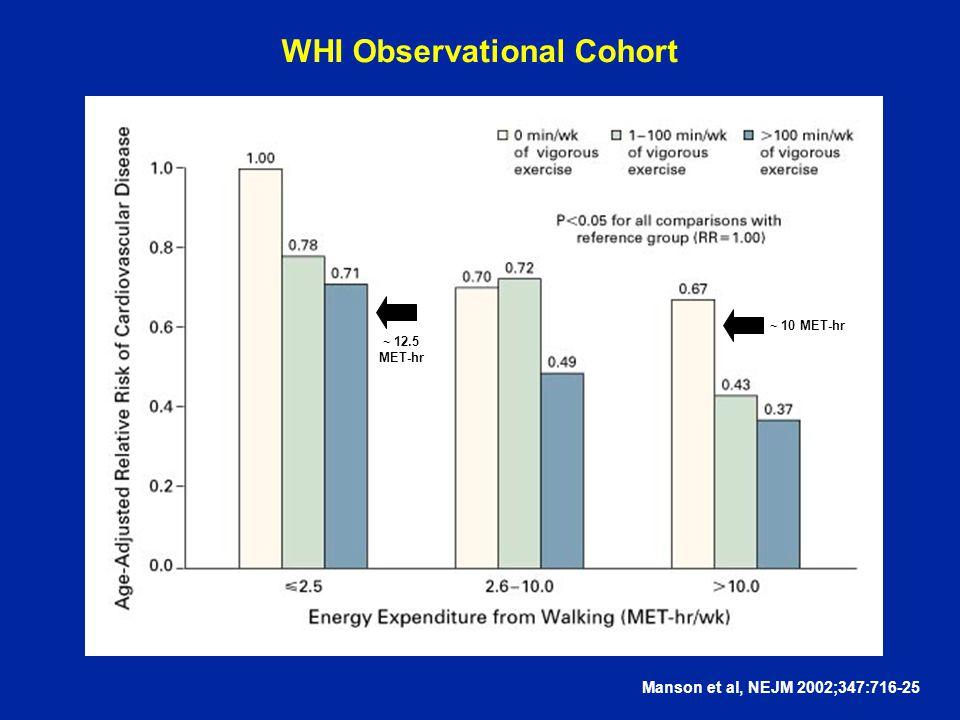 WHI Observational Cohort Manson et al, NEJM 2002;347:716-25 ~ 12.5 MET-hr ~ 10 MET-hr