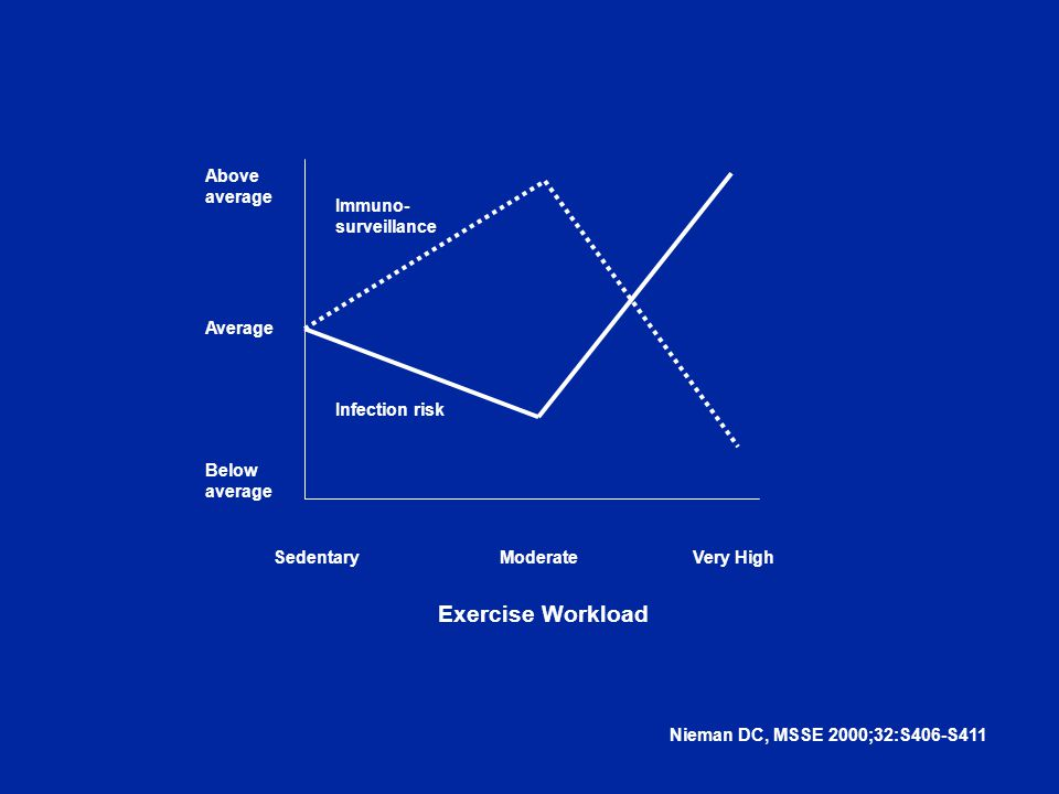 Above average Average Below average SedentaryModerateVery High Exercise Workload Immuno- surveillance Infection risk Nieman DC, MSSE 2000;32:S406-S411