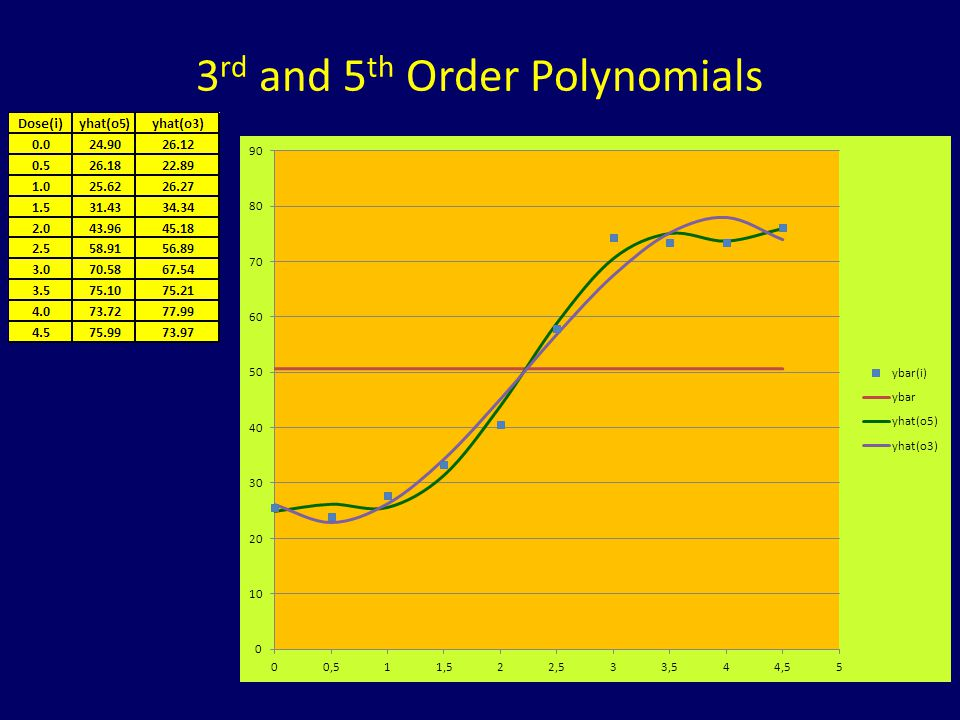3 rd and 5 th Order Polynomials