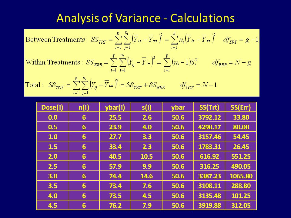 Analysis of Variance - Calculations