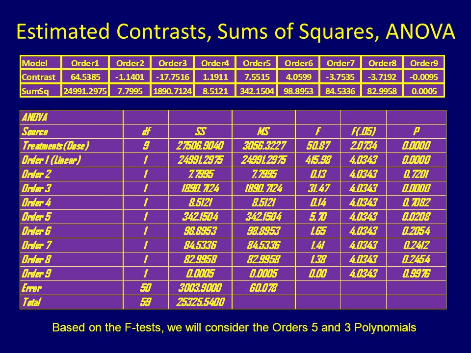 Estimated Contrasts, Sums of Squares, ANOVA Based on the F-tests, we will consider the Orders 5 and 3 Polynomials
