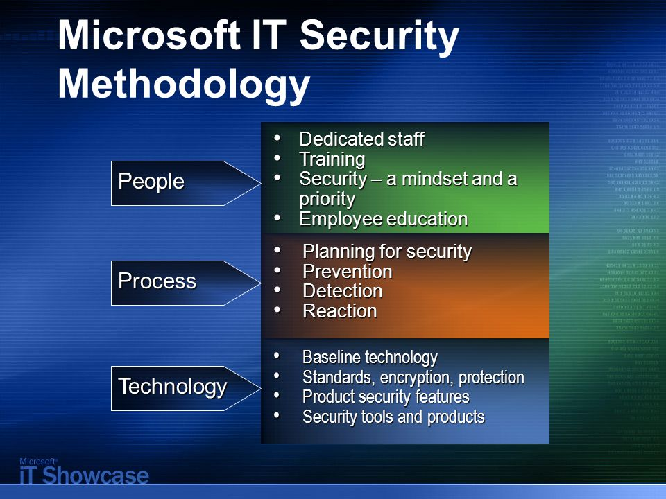 Microsoft IT Security Methodology People Process Technology Dedicated staff Dedicated staff Training Training Security – a mindset and a priority Secu
