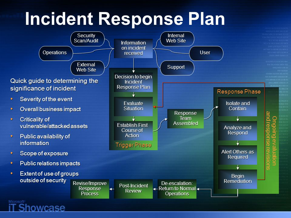Incident Response Plan Trigger Phase Security Scan/Audit Response Phase Ongoing evaluation and response revisions Response Team Assembled Operations E
