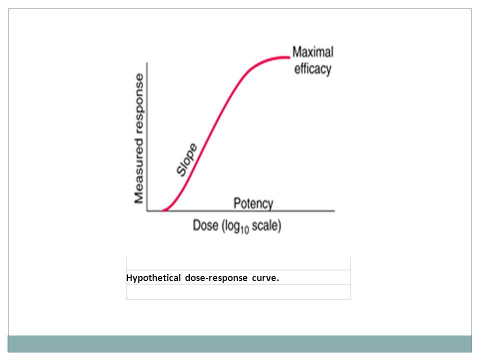 Hypothetical dose-response curve.
