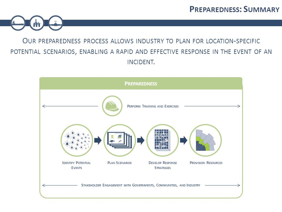 P REPAREDNESS : S UMMARY O UR PREPAREDNESS PROCESS ALLOWS INDUSTRY TO PLAN FOR LOCATION - SPECIFIC POTENTIAL SCENARIOS, ENABLING A RAPID AND EFFECTIVE RESPONSE IN THE EVENT OF AN INCIDENT.