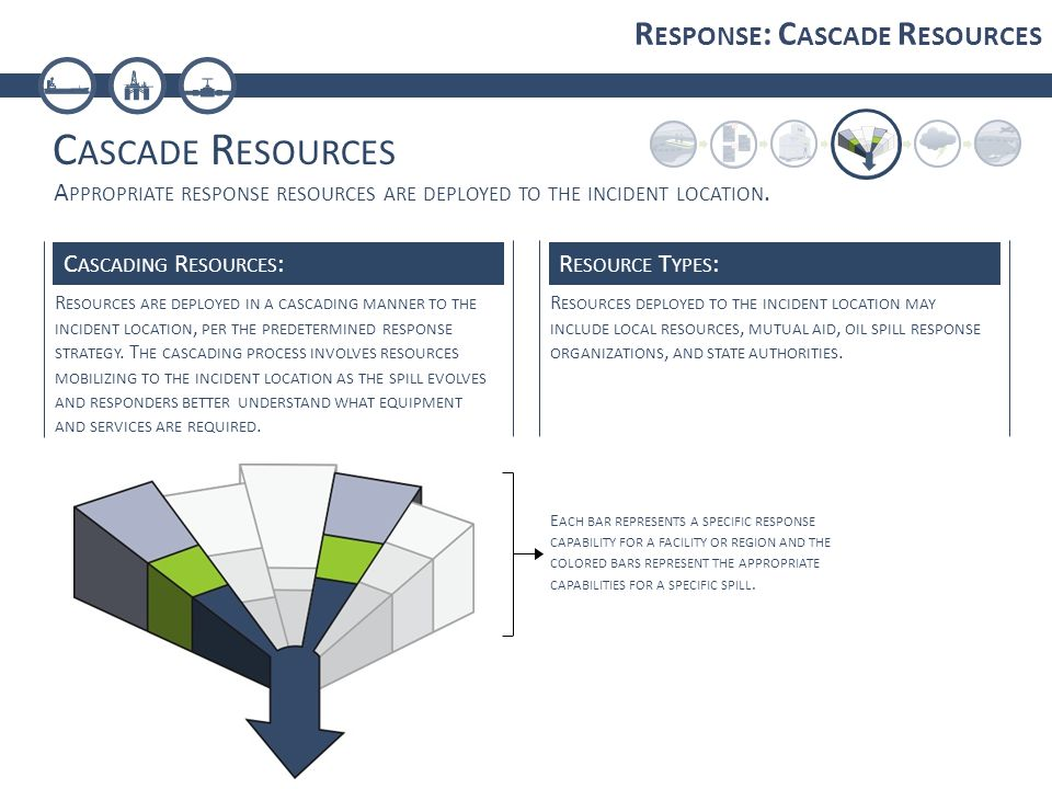 C ASCADE R ESOURCES R ESPONSE : C ASCADE R ESOURCES E ACH BAR REPRESENTS A SPECIFIC RESPONSE CAPABILITY FOR A FACILITY OR REGION AND THE COLORED BARS REPRESENT THE APPROPRIATE CAPABILITIES FOR A SPECIFIC SPILL.