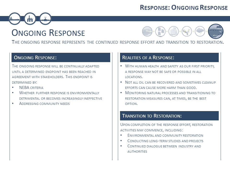 O NGOING R ESPONSE R ESPONSE : O NGOING R ESPONSE T HE ONGOING RESPONSE WILL BE CONTINUALLY ADAPTED UNTIL A DETERMINED ENDPOINT HAS BEEN REACHED IN AGREEMENT WITH STAKEHOLDERS.